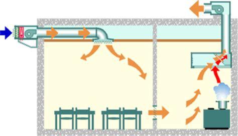ventilation cuisine professionnelle les objectifs et principes de la ventilation