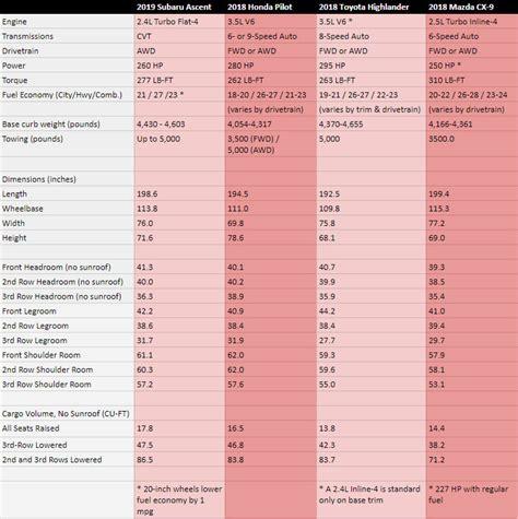 suv cargo space comparison chart    cars