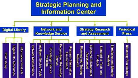 Strategic Planning And Information Center----chinese