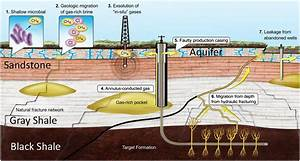 Fracking Needs To Be Better Regulated