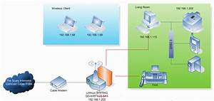 Networks  Wan And Lan  Wlan Or Wirless Networks