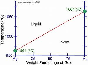 Phase Diagram Of Gold