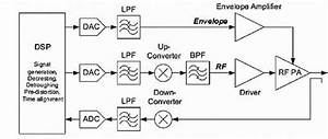 Enhancing The Inefficiency Of An Rf Power Amp  The