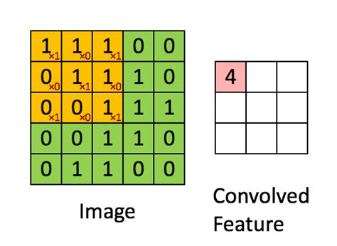 Numpy Tile 2d Array by Python How To Perform Iterative 2d Operation On 4d Numpy