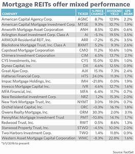 The bond kings agree: mortgage REITs are worth a look ...