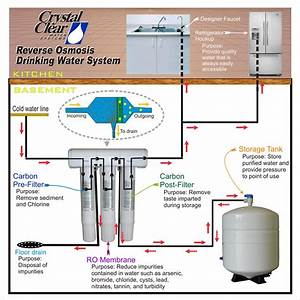 How Reverse Osmosis Works  U2013 Crystal Clear Water Company