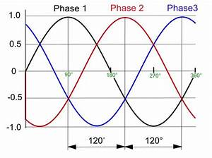 Difference Between 3 Phase And Single Phase  U2013 Pediaa Com