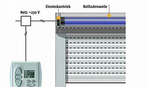 Elektrische Gurtwickler Nachrüsten : elektrische rolladen nachr sten ~ Eleganceandgraceweddings.com Haus und Dekorationen