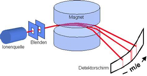 atommasse chemgapedia