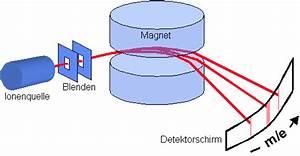 Atommasse Berechnen : atommasse chemgapedia ~ Themetempest.com Abrechnung