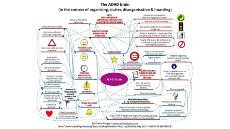 Diagram Of Adhd by Check Out The Diagram Of Thought Process Of The Adhd Brain