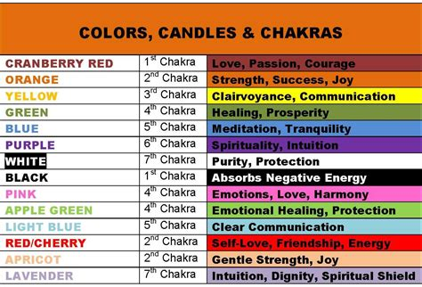 candle color meaning chart of secrets here s a and easy to follow