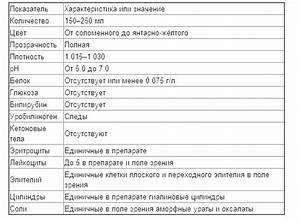Лабораторная диагностика при псориазе