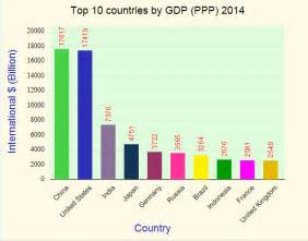 World GDP Rankings by Country
