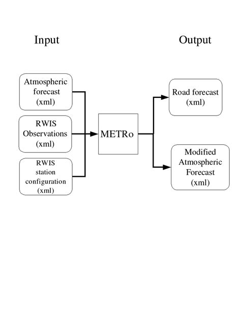 Input/Output schema (METRo) | Documentation | FANDOM