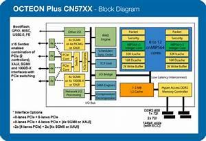 Cn5745-800 Ssp - Cavium