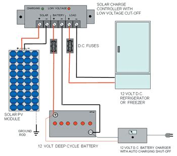 12v Cabin Wiring Diagram by Solar Powered Refrigerators Cabins