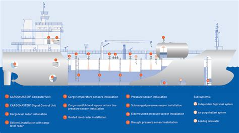 Marine Fuel Tank Monitoring System by Tank Monitoring Systems Krohne