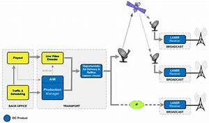 International Datacasting Laser Two Ad Insertion Video