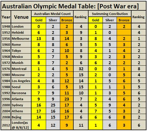olympic gold medal table eye ball s snoop on olympics comment part ii the
