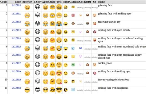 emoji for android that show up how the middle finger emoji finally got the thumbs up