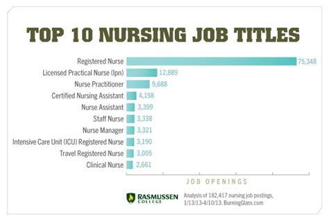nursing career options top  nursing job titles