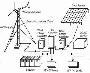 wind generator battery charger 12 volt wind charger wiring With solar generator wiring diagram