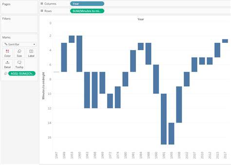 tableau waterfall chart  reverse scale ryan sleeper