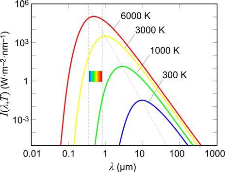 Ceiling Radiation Der Meaning by File Planck Log Log Scale Png