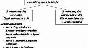 Einkünfte Aus Selbständiger Arbeit Berechnen : wbrs referat steuerrecht referat ~ Themetempest.com Abrechnung