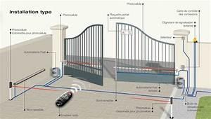 Moteur Portail Electrique : motorisation portail electricien lyon ~ Premium-room.com Idées de Décoration