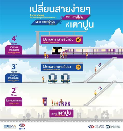 รฟม.เดินรถไฟฟ้าเชื่อมMRT สายสีม่วง-สีน้ำเงิน เปลี่ยนสถานี ...