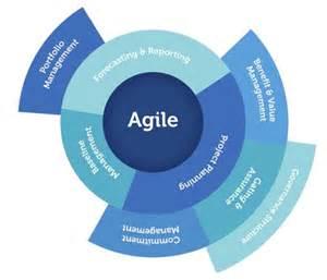 Agile Governance Framework