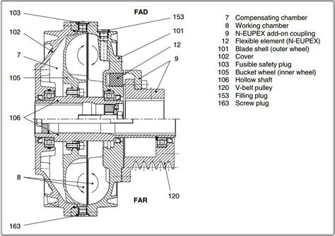 fluid coupling mounting amp maintenance forums