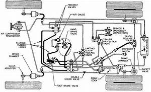 Automobiles  Air Brake System