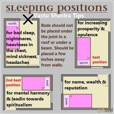 Feng Shui Vastu For Bedroom by Directions For Sleeping According To Vastu Shastra When