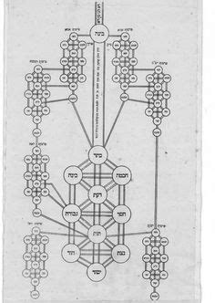 Pin by K R on Kaballah in 2019 | Alchemy, Occult, Tree of life