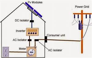 Solar Cell Goes To Inverter And Measurement With Voltmeter