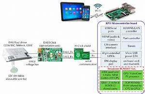 Raspberry Pi3 Model B  Rpi3