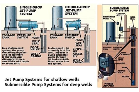 Without Running Water With A Well?