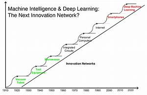 The Deep Learning Gold Rush of 2015 - The Futures Agency ...