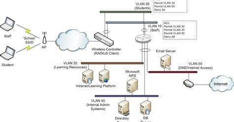 Microsoft Nps As A Radius Server For Wifi