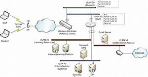Wifinigel  Microsoft Nps As A Radius Server For Wifi Networks  Dynamic Vlan Assignment