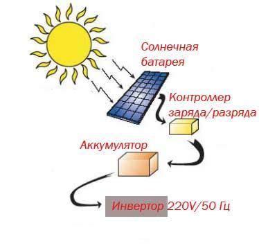 Способ преобразования солнечной энергии