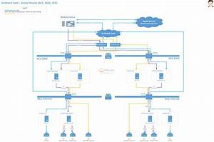 Airwatch Saas Architecture Diagram  U2013 Active Passive  Acc  Mag  Seg