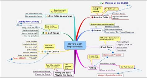 personal mind map examples mind mapping