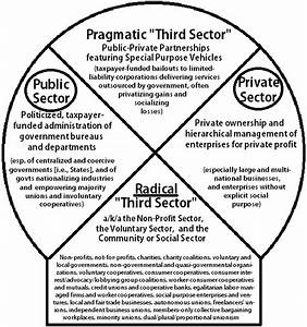The Aquarian Agrarian  Diagram Of The Public  Private  And