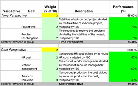 implement metrics  kpis  measure hr outsourcing efforts