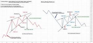 Two Shapes Of Rising Wedge Patterns For Binance Btcusdt By