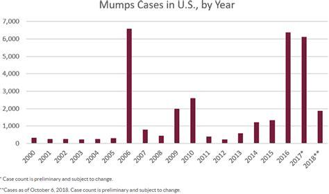 Mumps Salivary Glands